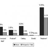 Direct mail response rates beat digital!